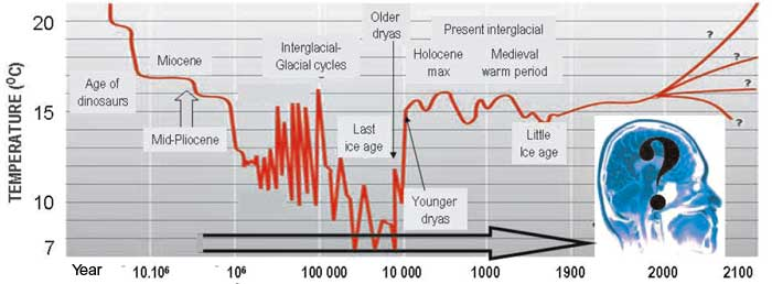 Greenhouse Earth and Glacial cycles