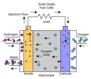 Brændselscelle generator