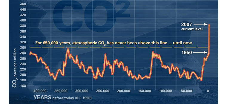NASA: CO2 during the past 400,000 years - Vostock ice core - 2008